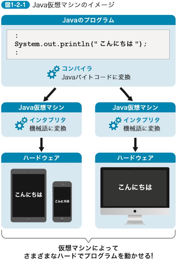 Java仮想マシンのイメージ