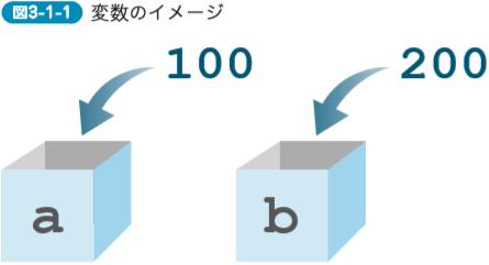 変数のイメージ