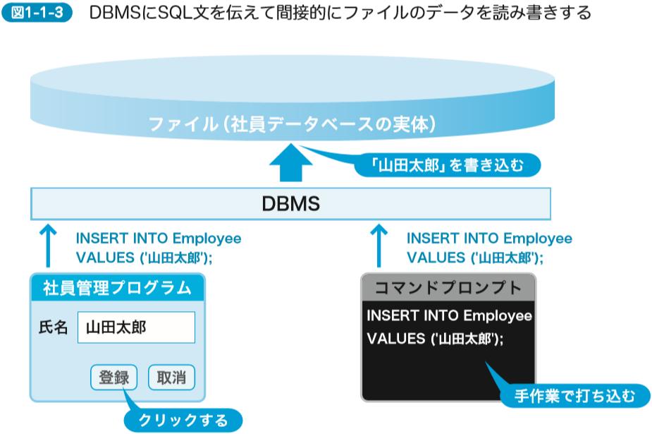 DBMSにSQL文を伝えて間接的にファイルのデータを読み書きする