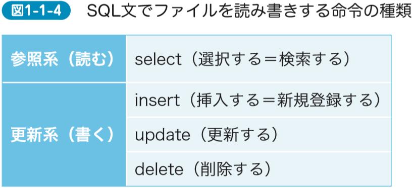 SQL文でファイルを読み書きする命令の種類