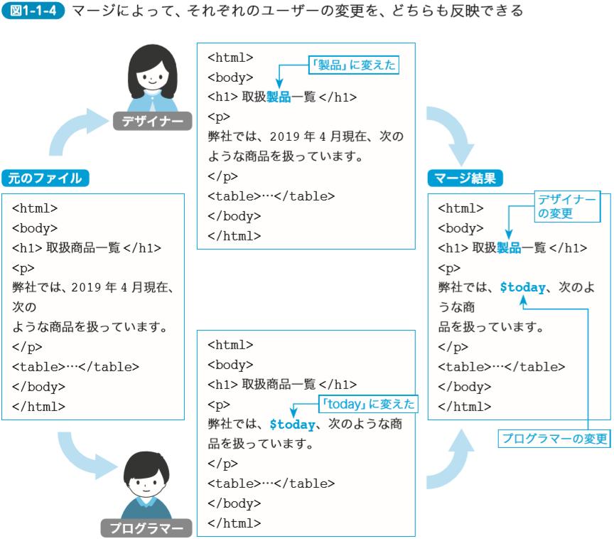 マージによって、それぞれのユーザーの変更を、どちらも反映できる