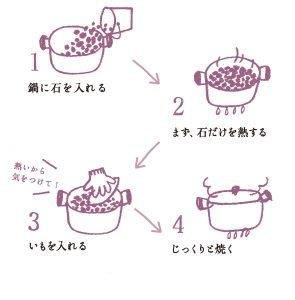 石焼き芋の作り方