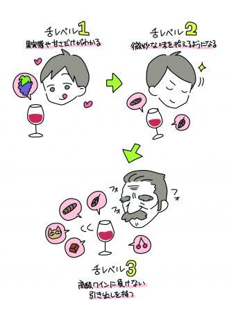 ワインは「好み」よりも「経験」によって味覚が変わる