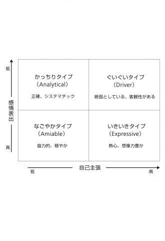 4つの性格タイプ