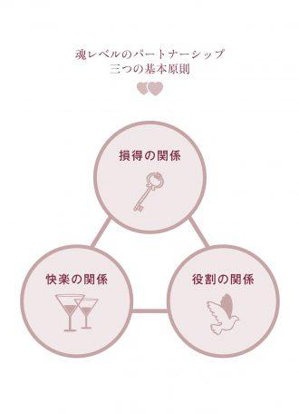 魂レベルのパートナーシップ 三つの基本原則