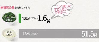 糖質の量を比較してみた