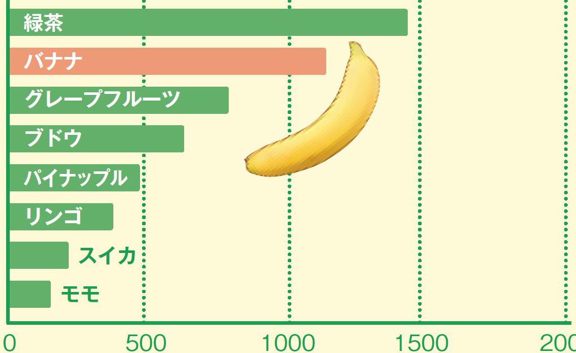 8割近くの人が体重減!「夜バナナ」のダイエット効果