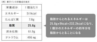 食品に含まれる脂肪エネルギーの見方