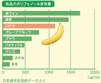 食品のポリフェノール含有量
