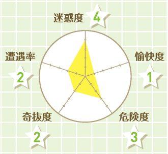 チャート_ネイリスト