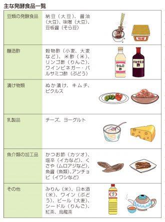 主な発酵食品一覧