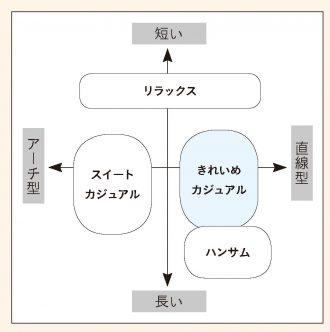 きれいめカジュアル眉チャート