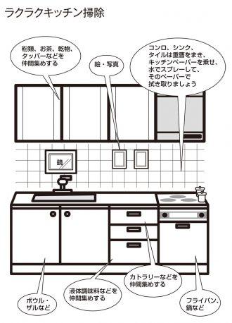 ラクラクキッチン掃除