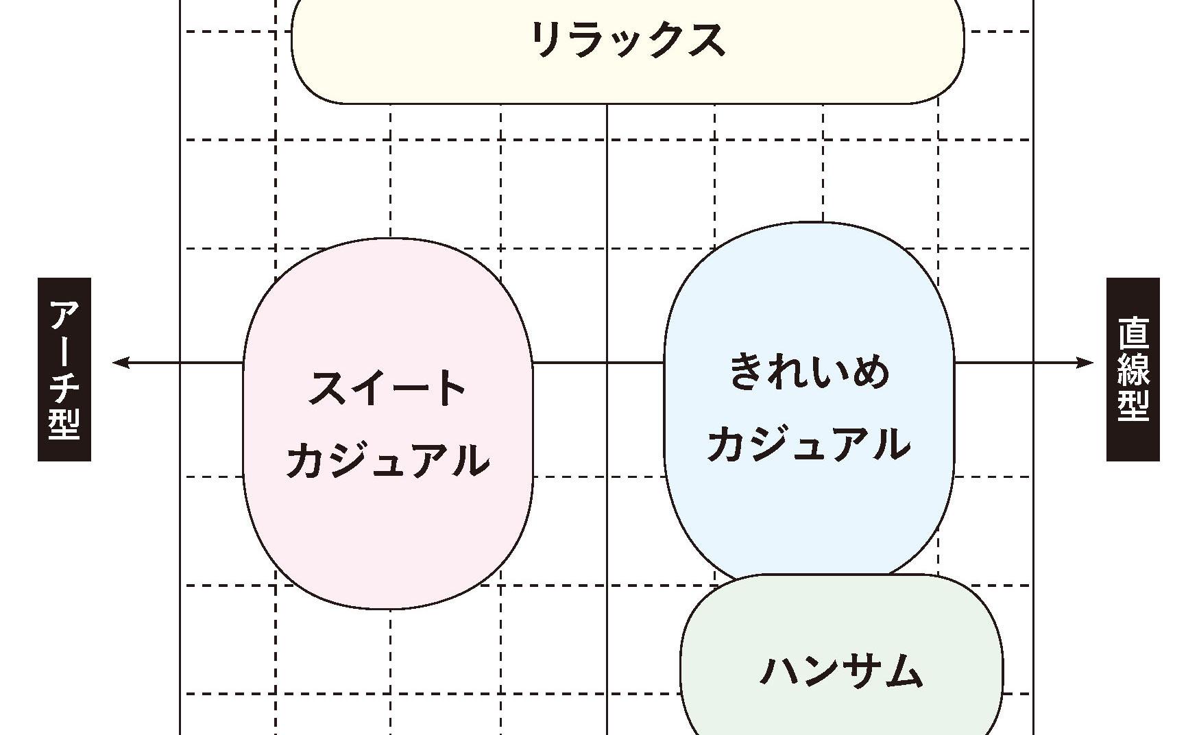 《玉村麻衣子直伝!》眉デザインの種類と基本ルール