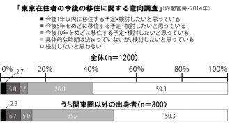 東京在住者の今後の移住に関する意向調査