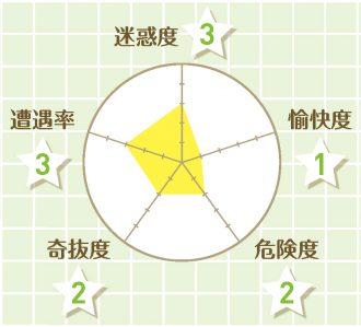 チャート_放置