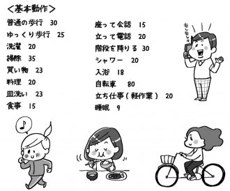 身体活動のメッツ表