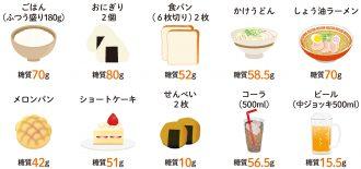 よく食べがちな糖質の多い食品