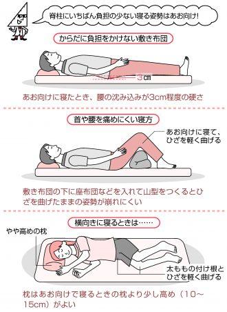 体に負担の少ない寝る姿勢と敷き布団選び
