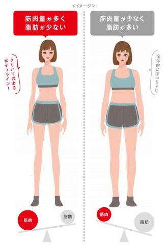 同じ体重60kgでも体形がこんなに違う