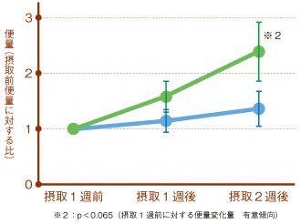 試験食品摂取と便量の変動