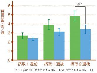 試験食品摂取と排便回数の変動
