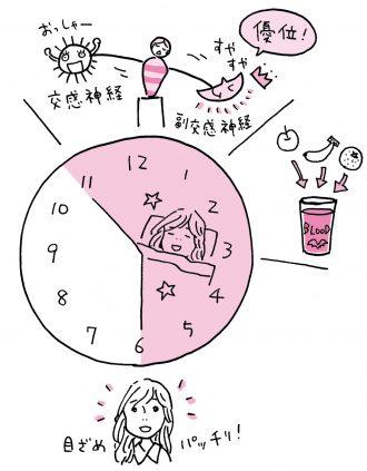 自分の理想とする睡眠サイクルを考えよう
