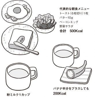 朝食置き換え