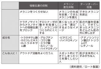 美肌剤の作用メカニズ表