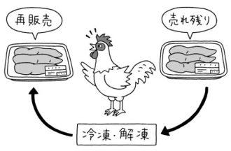 鶏肉の再販売のカラクリ