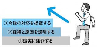 謝罪の基本3ステップ