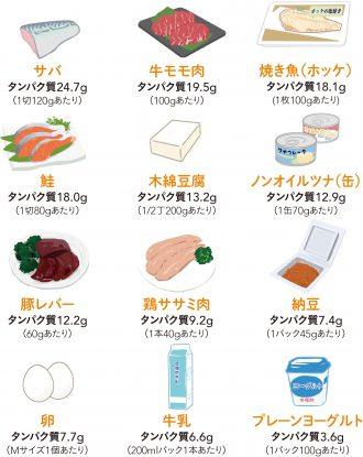 タンパク質が多く含まれる食材
