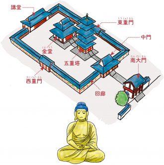 お寺の基本構造