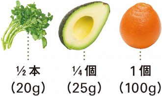 クレソン+アボカド+オレンジ_材料