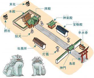 神社の基本構成