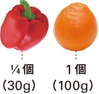 赤パプリカ+オレンジ_材料