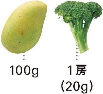 マンゴー+ブロッコリー_材料
