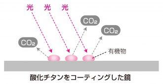 酸化チタンの光触媒作用