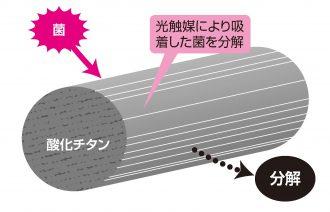 金属で抗菌加工した繊維の例