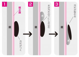 親水性物質のセルフクリーニング機能