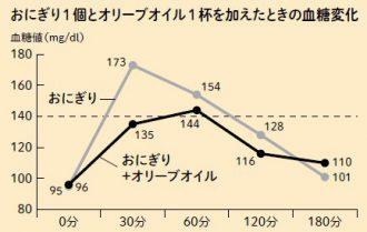 血糖値変化