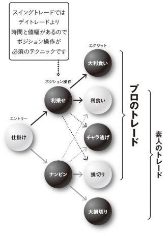 トレードはエントリー→ポジション操作→エグジットで完結する