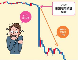 発表時の為替レートの例米ドル円1分足