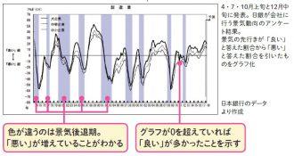 日銀短観(全国企業短期経済観測調査)