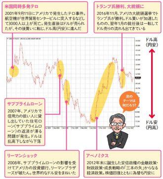 米ドル円の値動き(2000年~)