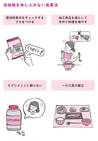 添加物を体に入れない食事法